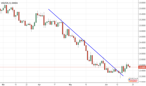 USDCZK: Descending trendline in USD/CZK (Daily chart)