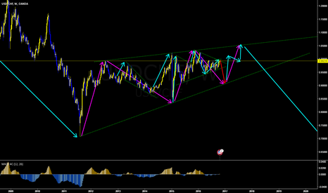 USDCHF: USDCHF almost ready for next impulse down