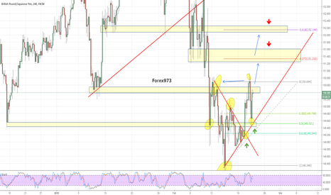 GBPJPY: GBPJPY Levels