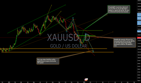 XAUUSD: Gold Prices Forecast To New Year 2017