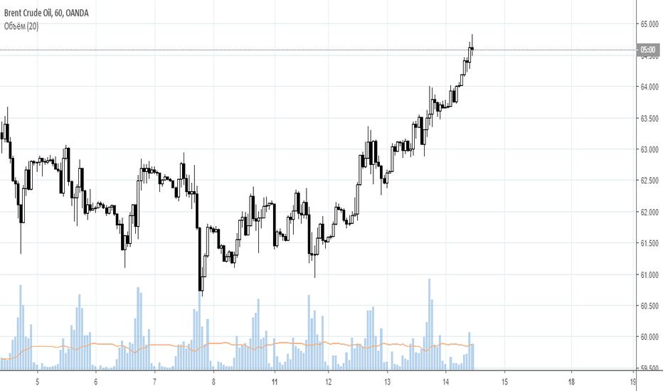 BCOUSD: Сбербанк и нефть Brent - падение близко