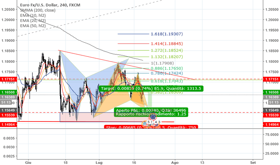 EURUSD: EURUSD Gartley long in H4