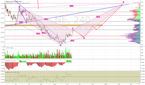 NE: NE short term going to $6.9-$7.0
