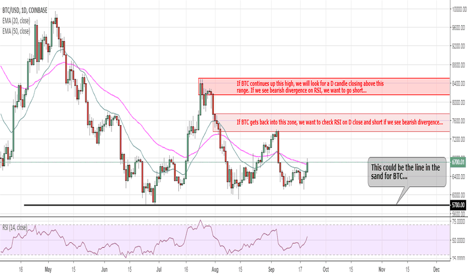 BTCUSD: BTC Long, but maybe not for long...