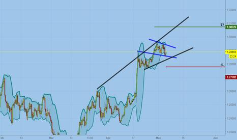 GBPUSD: Wave updated on pound/dollar