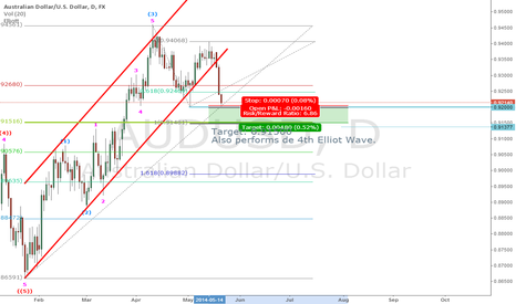 AUDUSD: [Short] My mid-term view on AUDUSD