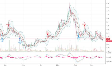XXII: good news + chart