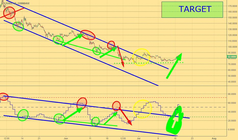 LTCUSD: Is the downtrend over?