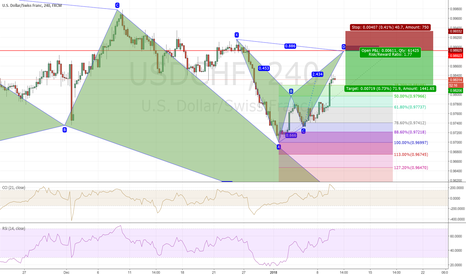 USDCHF: bearish bat on usdchf