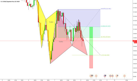 USDJPY: Bullish Gartley Pattern @ 100.399