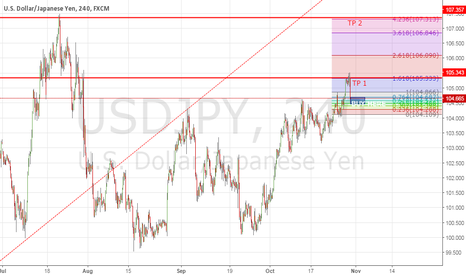 USDJPY: USD/JPY SETUP BUY