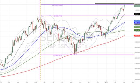 SENSEX: $SENSEX closing in on 2 major resistance