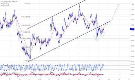 EURUSD: EURUSD attempts to return to the bullish trend