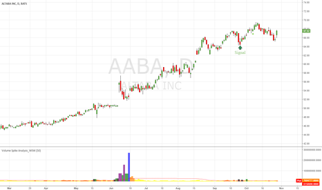 AABA: Reload AABA Signal