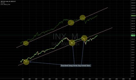 SPX: S&P500 and DJ long term log trend line