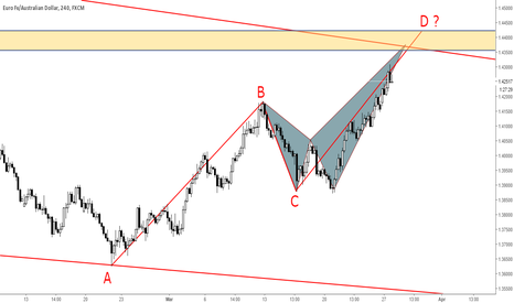 EURAUD: EURAUD - POSSIBLE SHORT TERM SELL ZONE