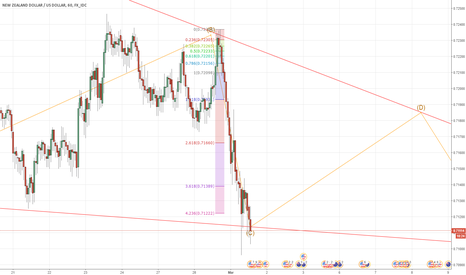 NZDUSD: NZDUSD  Possible Triangle wave.