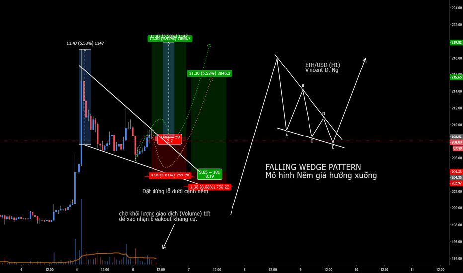 ETHUSD: [EDUCATIONAL SERIES] ETH - Falling Wedge Pattern