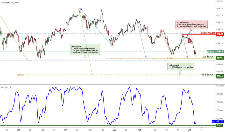 DE30EUR: GER 30 Approaching Support, Potential Bounce!