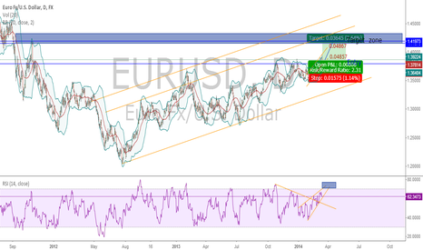 EURUSD: EURUSD Long on Daily Chart