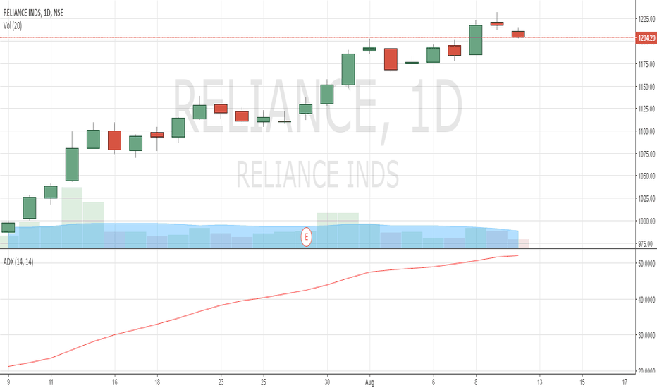 RELIANCE: Reliance Industries - Overextended stock ripe for correction