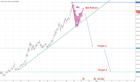 ETHUSD: Ethereum, trend is about to reverse, good time to enter short