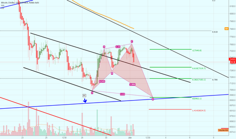 BTCUSD: Potential Bullish Shark Harmonic Setting Up