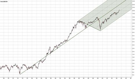 DJY0: DJIA grafico settimanale scala logaritmica