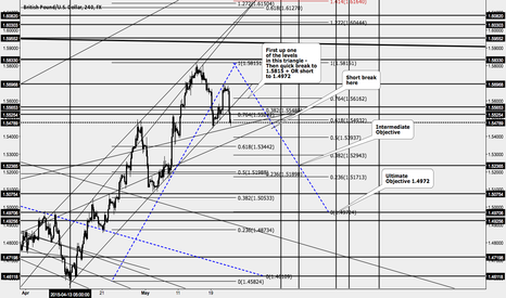 GBPUSD: Continuation to 1.58 + or retrace to 1.4972