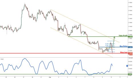 NZDUSD: NZDUSD bouncing up nicely, remain bullish for a further rise