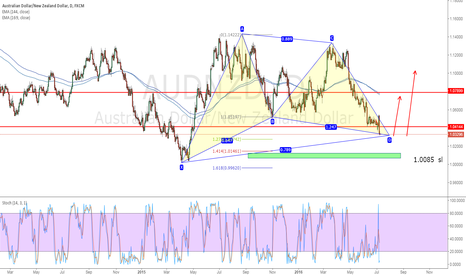 AUDNZD: long now