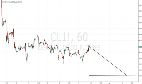CL1!: Crude Oil headed lower - short term