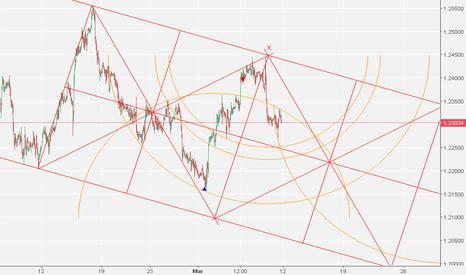 EURUSD: EurUsd H1 Trading Market Geometry