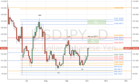 USDJPY: WHO WILL TAKE US HERE?
