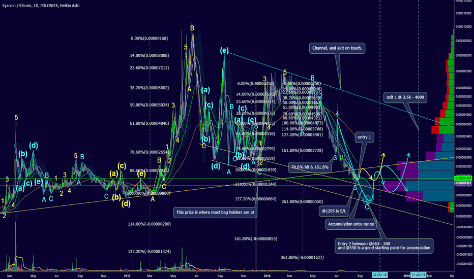 SYSBTC: Detailed analysis for SYS coin, Fractal Dates: Oct 22, Jan 31'19