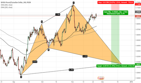 GBPCAD: GBPCAD-CYPHER