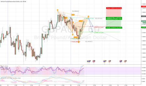 GBPAUD: Bearish cypher on GBPAUD 1H chart