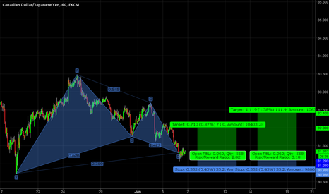 CADJPY: CADJPY Bullish Gartley & it's going to be a long ride....