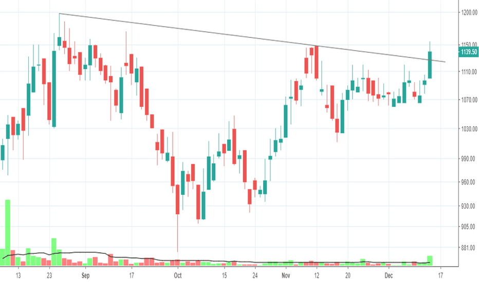 GMMPFAUDLR: looks set for a Break Out.