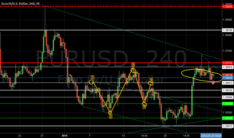 EURUSD: eur usd prediction bearish signal