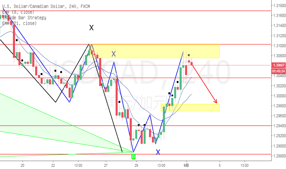 USDCAD: USDCAD  4H 做空观点