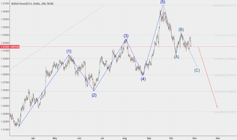GBPUSD: Wave c in progress heading towards 50fib