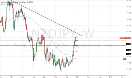 NZDJPY: shorting opportunity on the NZDJPY (bearish pin bar)