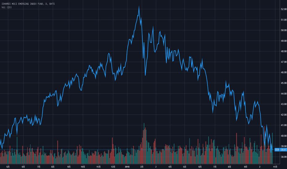 """EEM: 汇丰""""吐槽"""":美联储只是美国央行,全球经济它""""不care"""""""