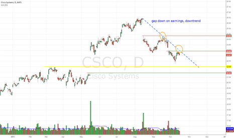 CSCO: $CSCO short