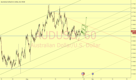 AUDUSD: Breaking accumulation zone