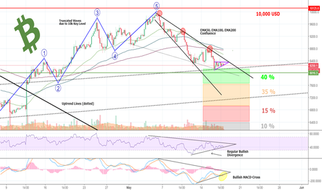 BTCUSD: Patience is The KEY! But BITCOIN is Facing The WALL of Decision!