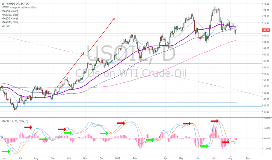 USOIL: Oil Daily Chart. MACD cross up failed, under 50 MA. Bearish.