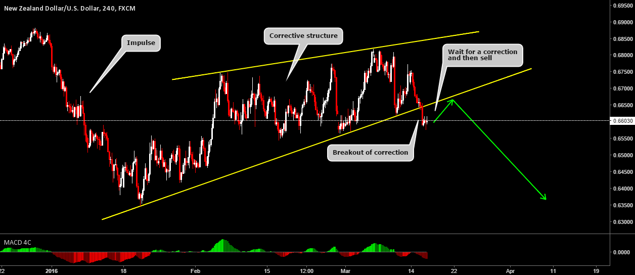 NZDUSD Breakout Of Corrective Structure Offers Sell Opportunity