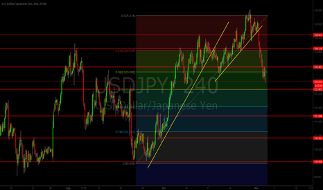 USDJPY: USDJPY WILL DROP HARD ! 40 pips !